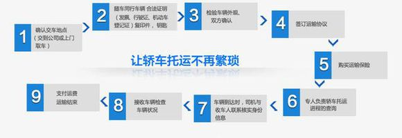 西安到深圳轿车托运公司装车地址图